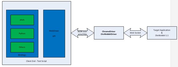 Web Development Tools and Debugging Techniques | OpenTV